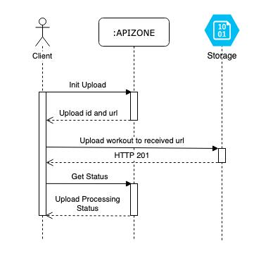 Upload workflow